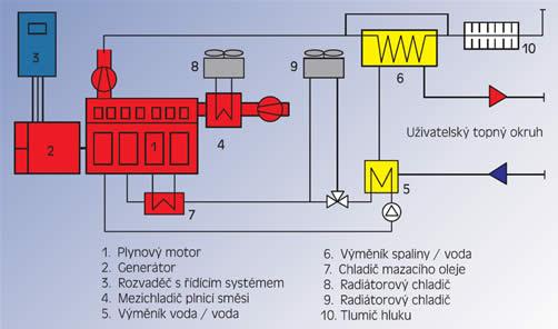 schéma kogenerační jednotky